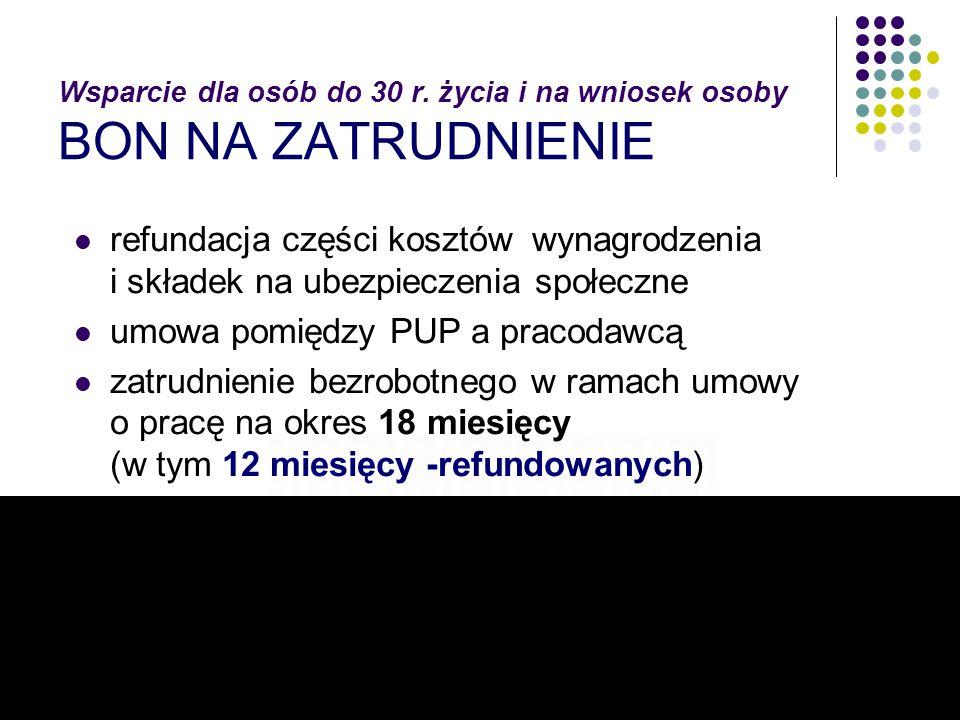 umowa pomiędzy PUP a pracodawcą