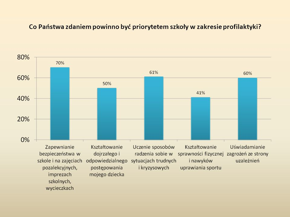 Co Państwa zdaniem powinno być priorytetem szkoły w zakresie profilaktyki