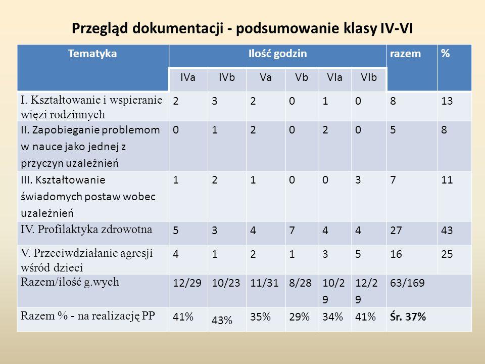 Przegląd dokumentacji - podsumowanie klasy IV-VI