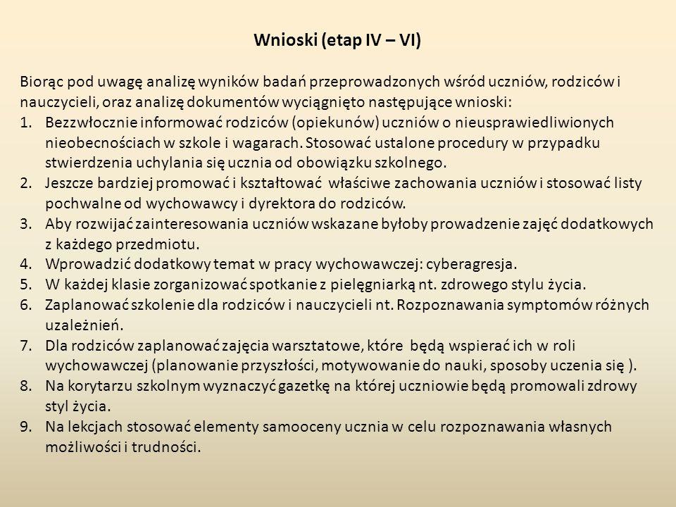 Wnioski (etap IV – VI)