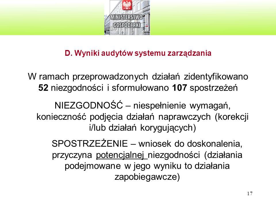 D. Wyniki audytów systemu zarządzania