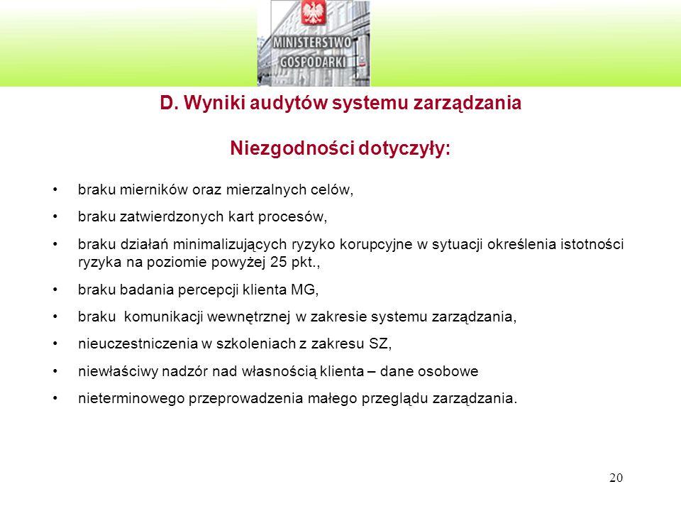 D. Wyniki audytów systemu zarządzania Niezgodności dotyczyły: