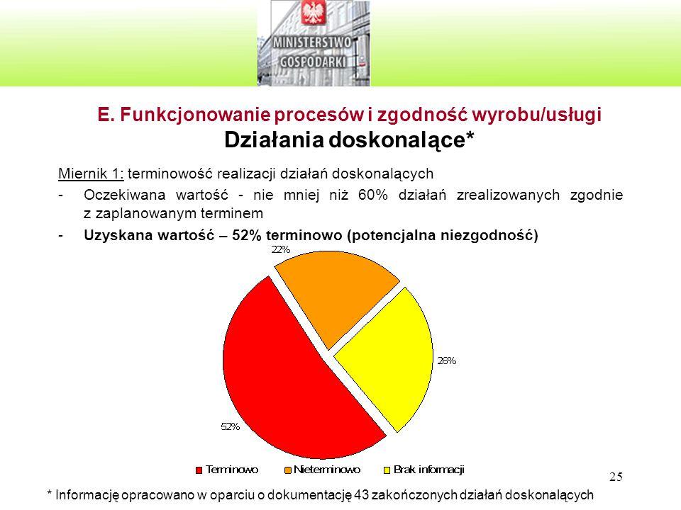 E. Funkcjonowanie procesów i zgodność wyrobu/usługi Działania doskonalące*