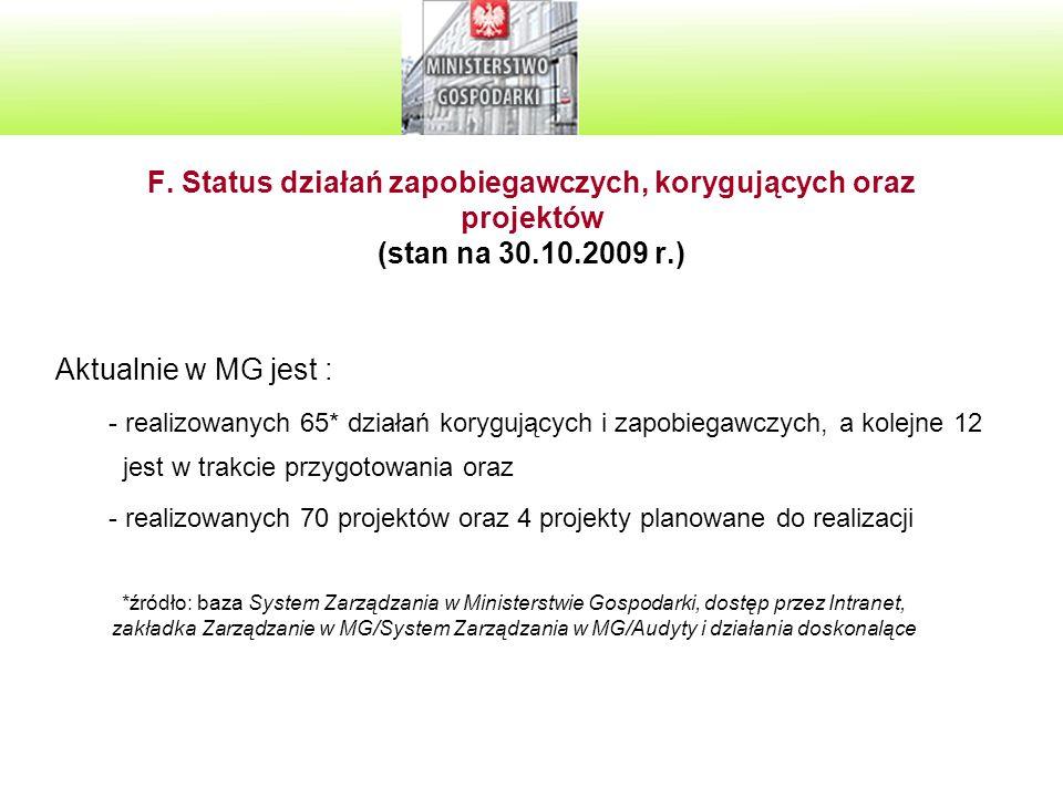 F. Status działań zapobiegawczych, korygujących oraz projektów (stan na 30.10.2009 r.)