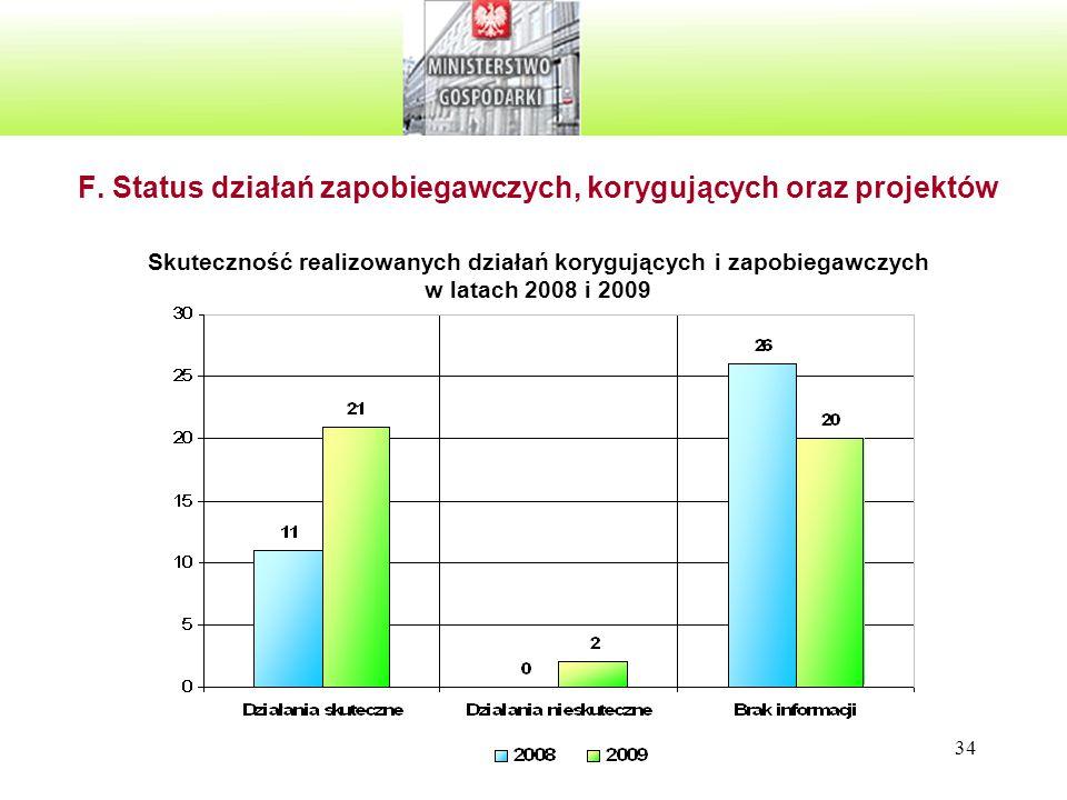 F. Status działań zapobiegawczych, korygujących oraz projektów