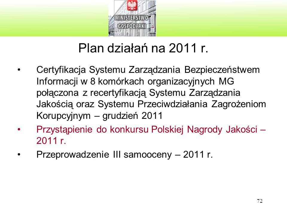 Plan działań na 2011 r.