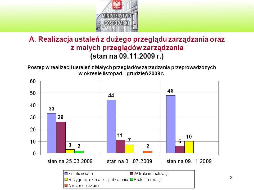A. Realizacja ustaleń z dużego przeglądu zarządzania oraz z małych przeglądów zarządzania (stan na 09.11.2009 r.)