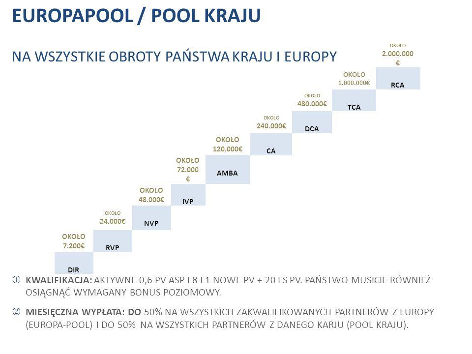 EUROPAPOOL / POOL KRAJU