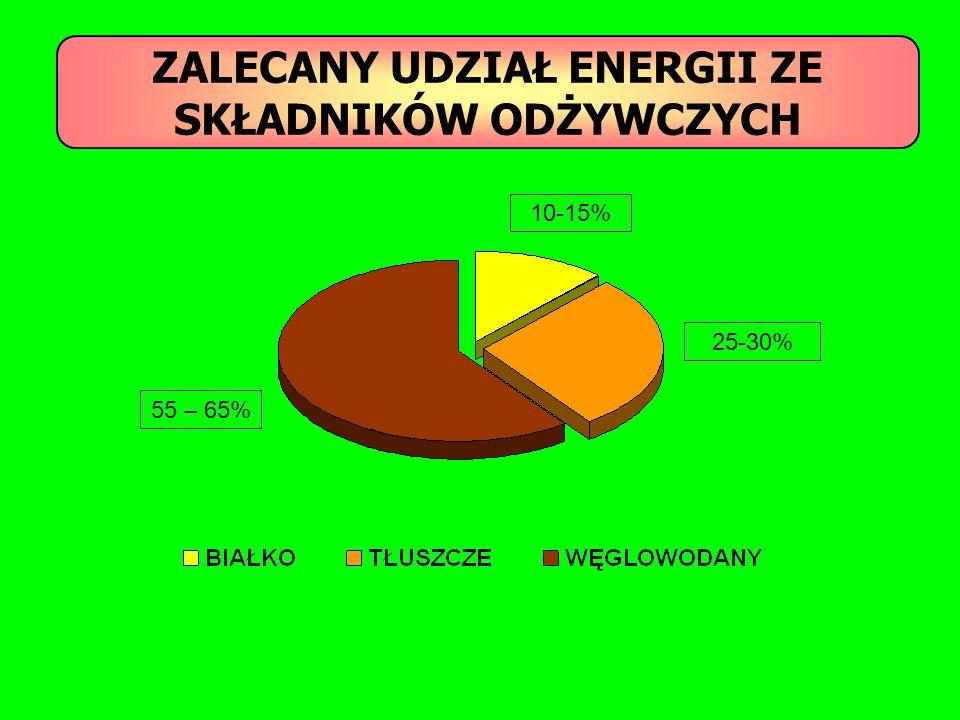 ZALECANY UDZIAŁ ENERGII ZE SKŁADNIKÓW ODŻYWCZYCH