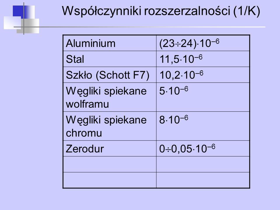 Współczynniki rozszerzalności (1/K)