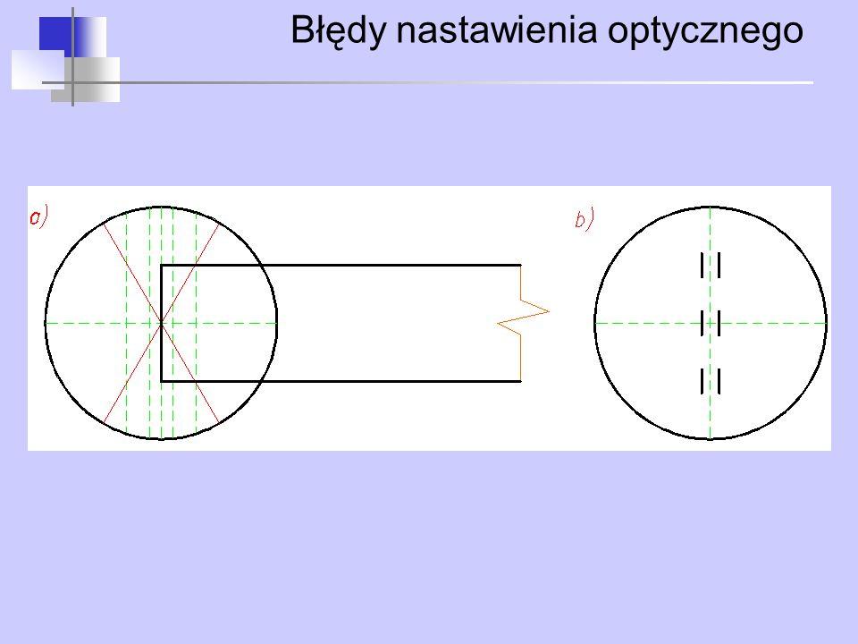 Błędy nastawienia optycznego