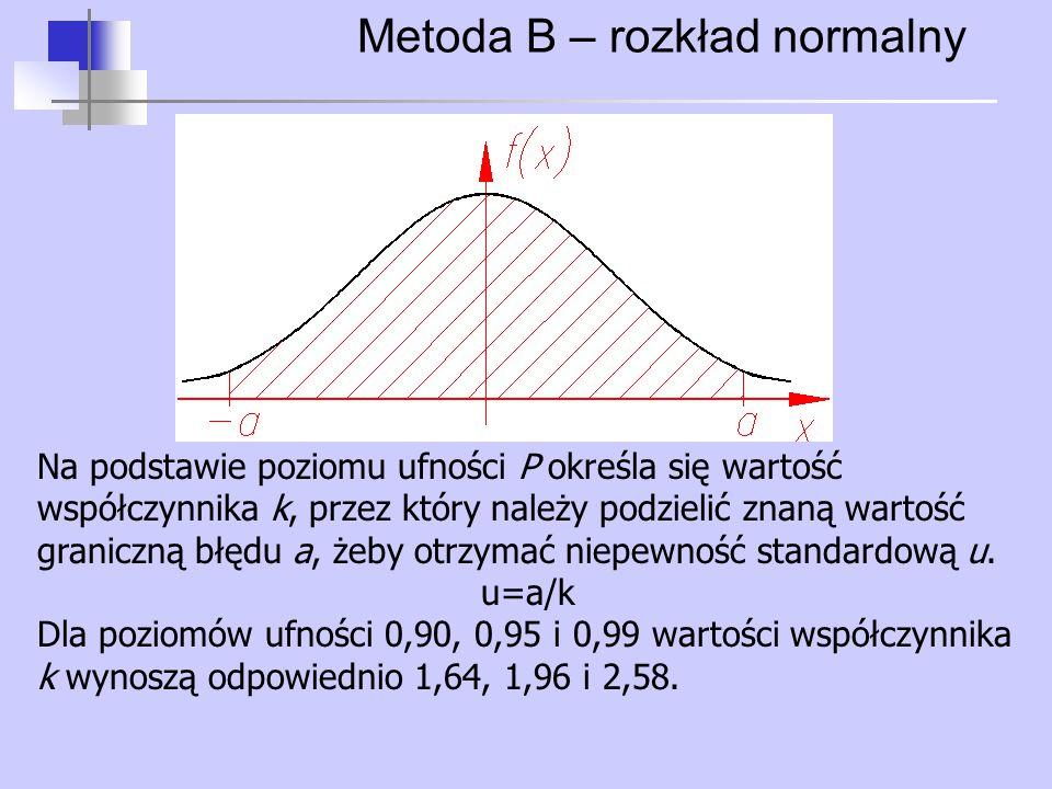 Metoda B – rozkład normalny