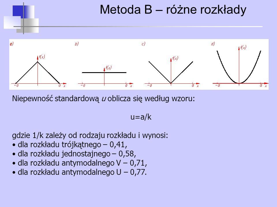 Metoda B – różne rozkłady