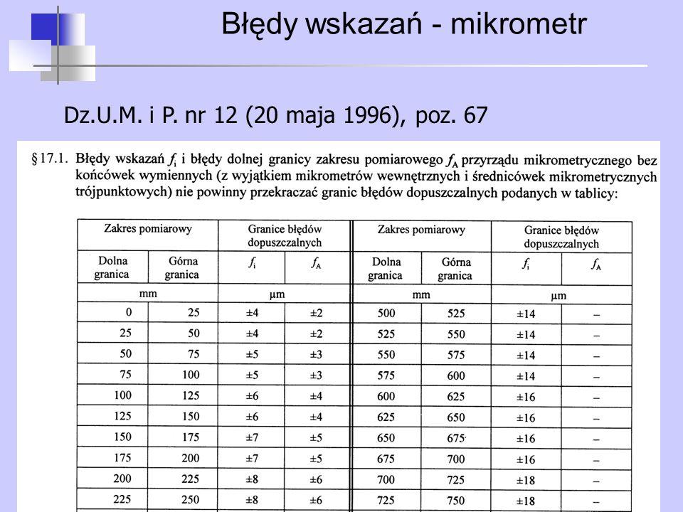 Błędy wskazań - mikrometr