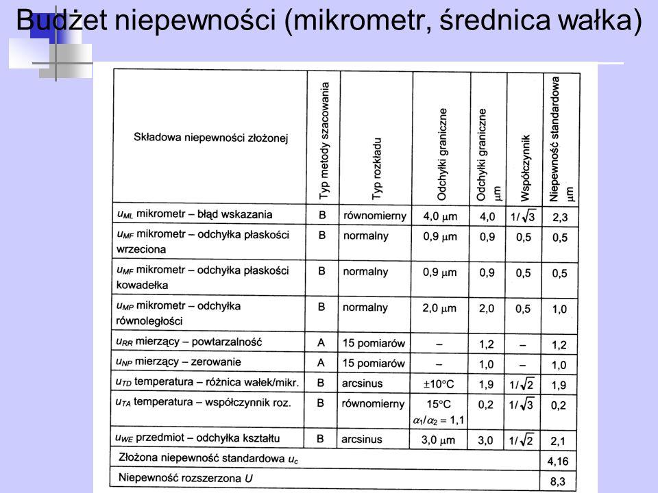 Budżet niepewności (mikrometr, średnica wałka)