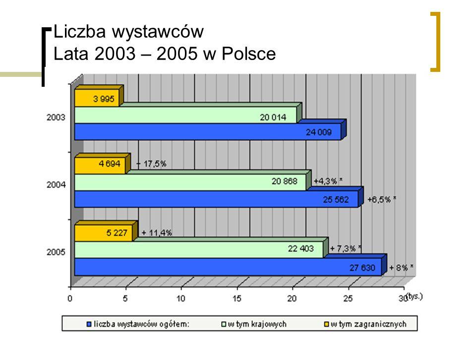Liczba wystawców Lata 2003 – 2005 w Polsce