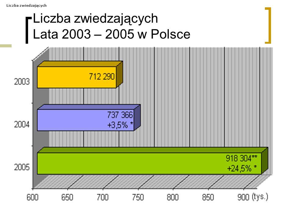 Liczba zwiedzających Lata 2003 – 2005 w Polsce