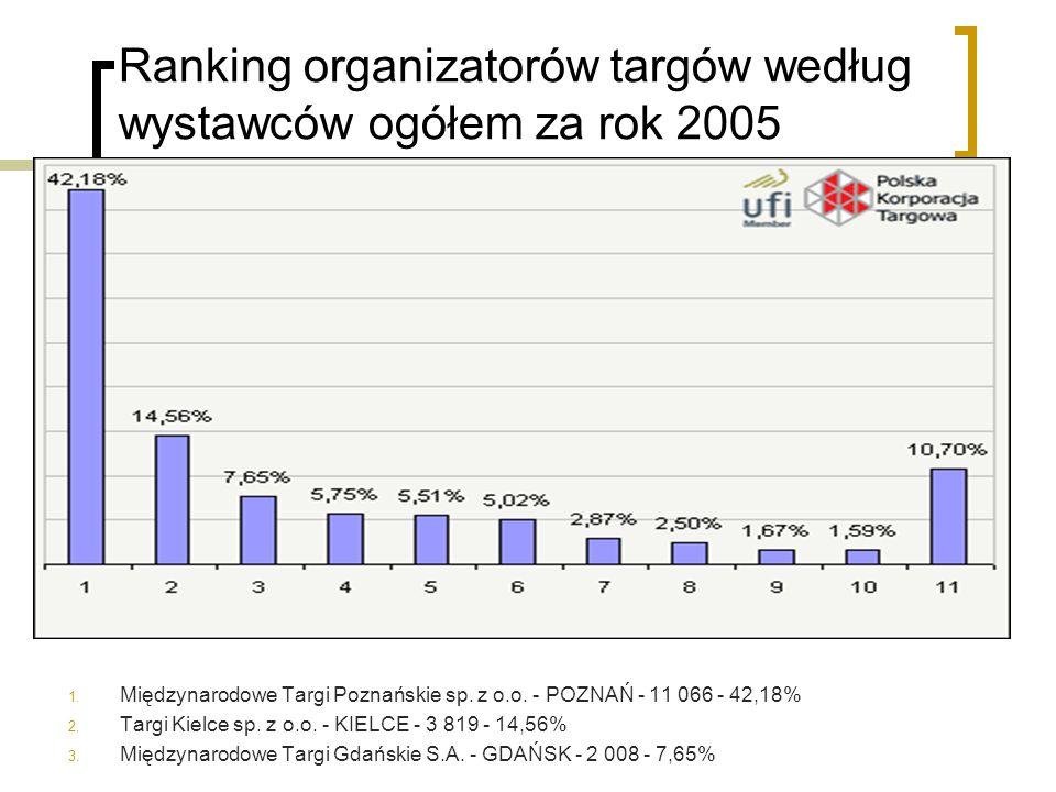 Ranking organizatorów targów według wystawców ogółem za rok 2005