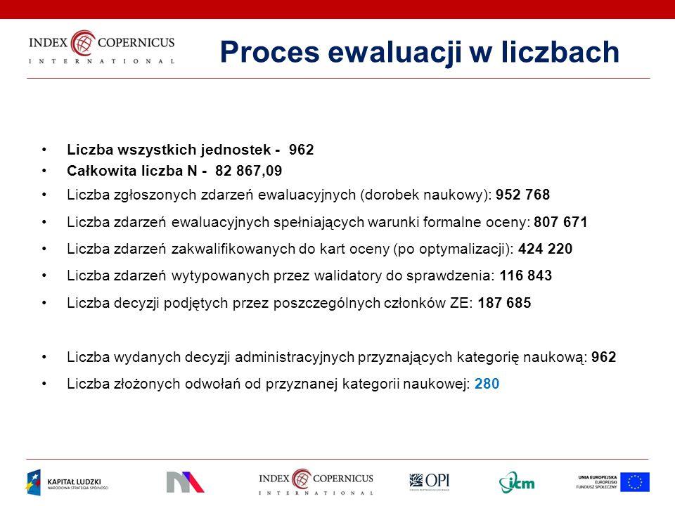 Proces ewaluacji w liczbach