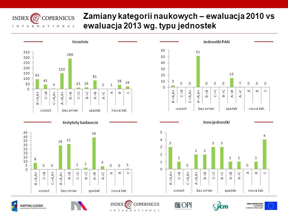 Zamiany kategorii naukowych – ewaluacja 2010 vs ewaluacja 2013 wg
