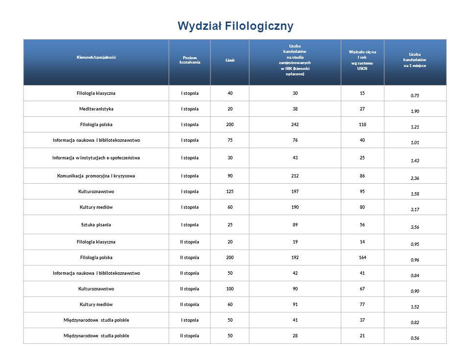 Wydział Filologiczny Filologia klasyczna I stopnia 40 30 15 0,75