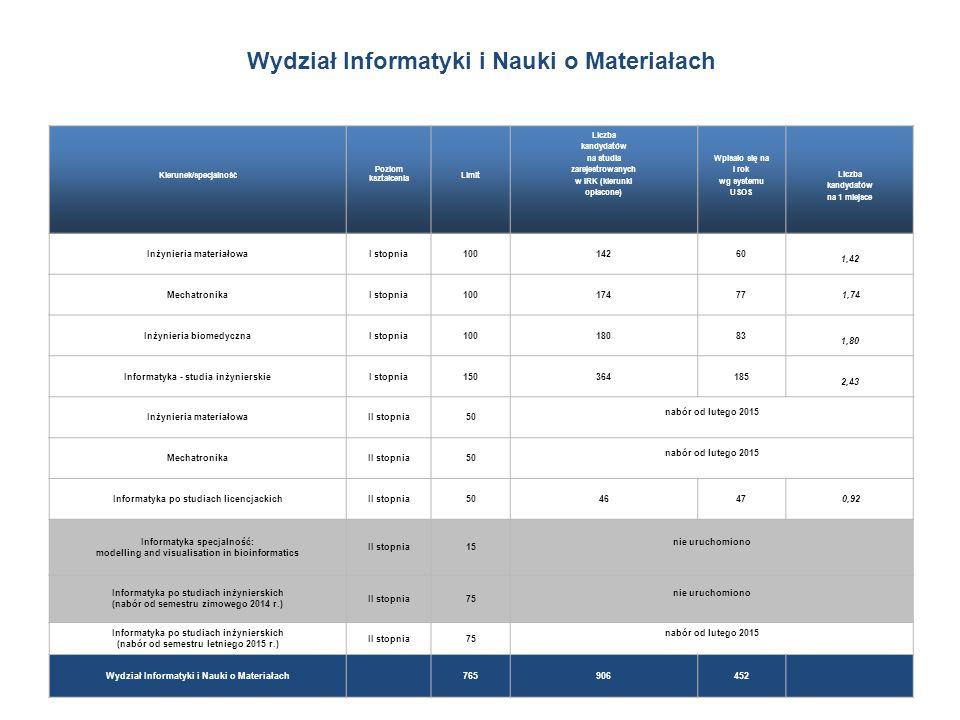 Wydział Informatyki i Nauki o Materiałach