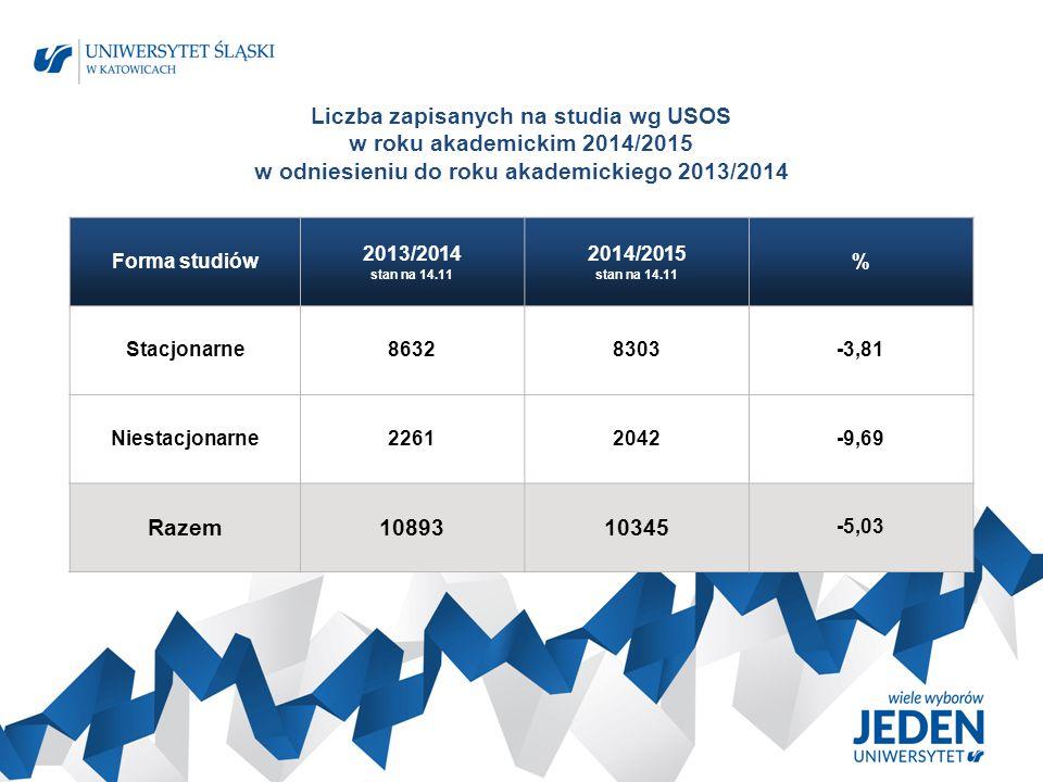 Liczba zapisanych na studia wg USOS w roku akademickim 2014/2015