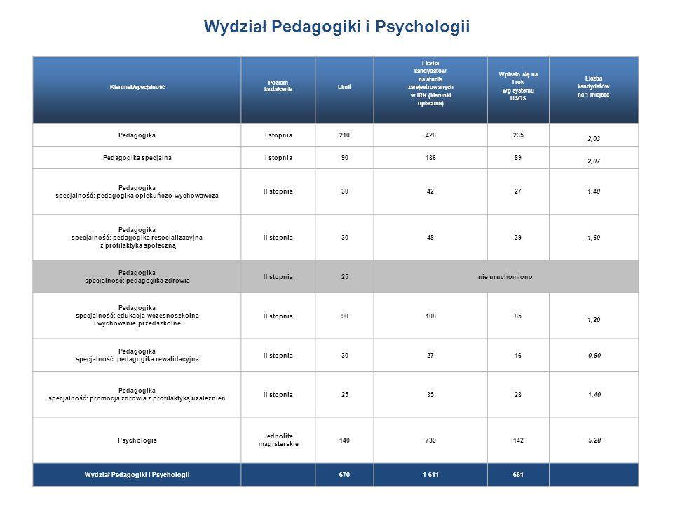 Wydział Pedagogiki i Psychologii