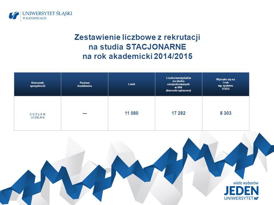 Zestawienie liczbowe z rekrutacji na studia STACJONARNE na rok akademicki 2014/2015