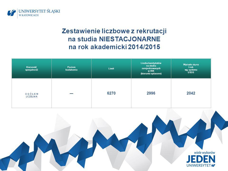 Zestawienie liczbowe z rekrutacji na studia NIESTACJONARNE na rok akademicki 2014/2015
