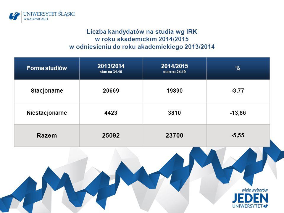 Liczba kandydatów na studia wg IRK w roku akademickim 2014/2015