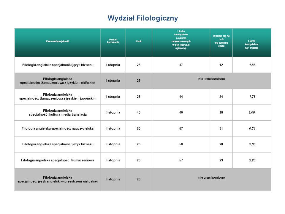 Wydział Filologiczny Filologia angielska specjalność: język biznesu