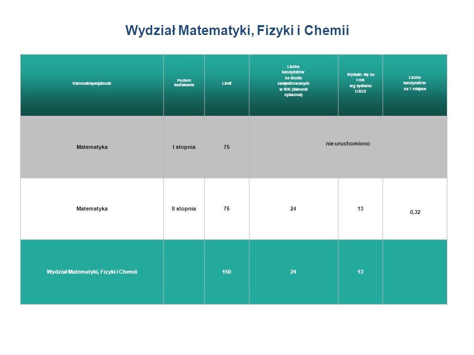 Wydział Matematyki, Fizyki i Chemii