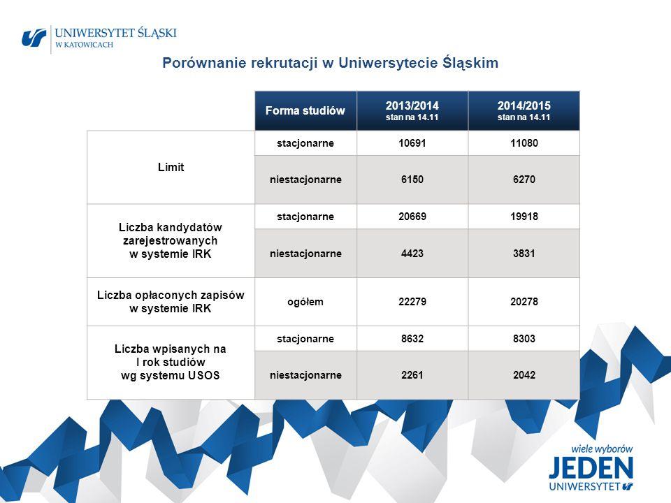Porównanie rekrutacji w Uniwersytecie Śląskim