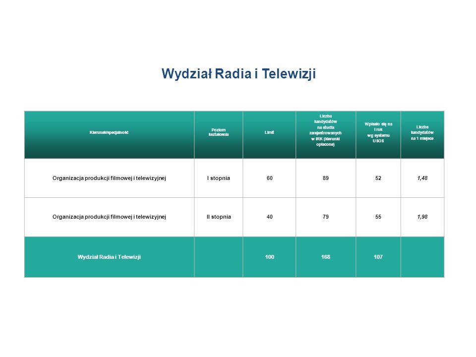 Wydział Radia i Telewizji