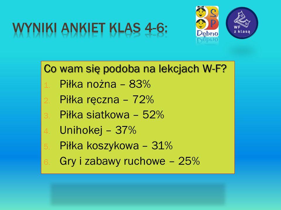 Wyniki ankiet klas 4-6: Co wam się podoba na lekcjach W-F