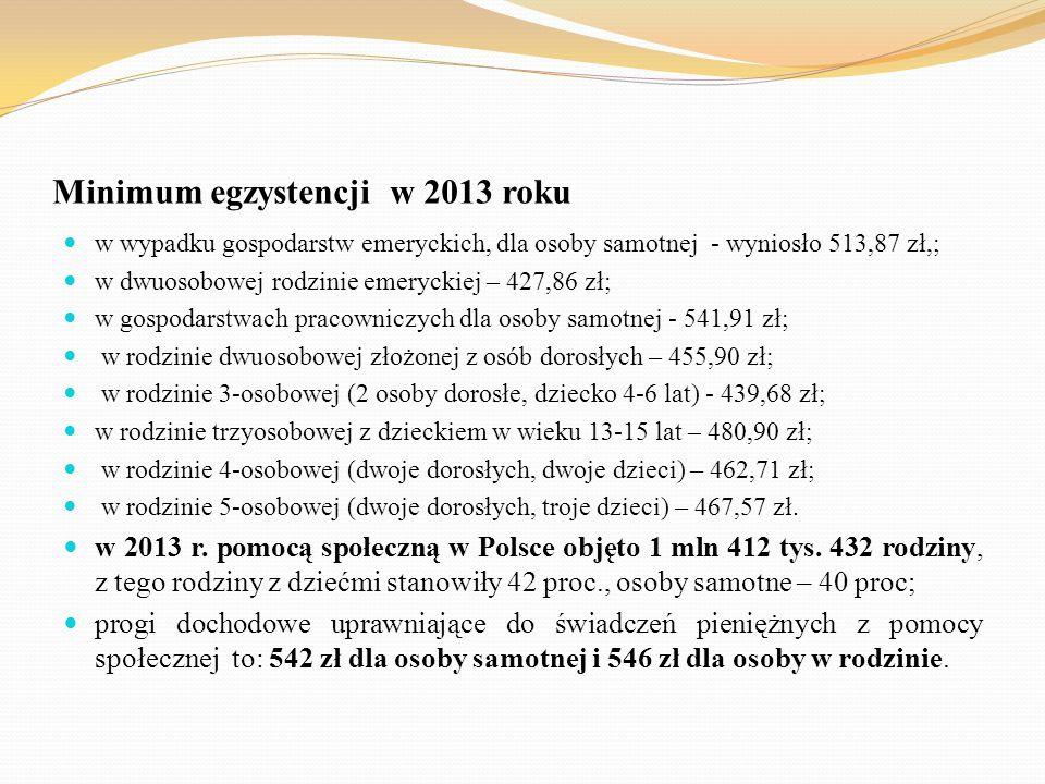 Minimum egzystencji w 2013 roku
