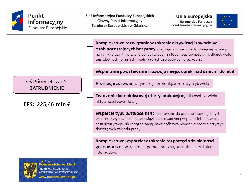 EFS: 225,46 mln € Oś Priorytetowa 5. ZATRUDNIENIE