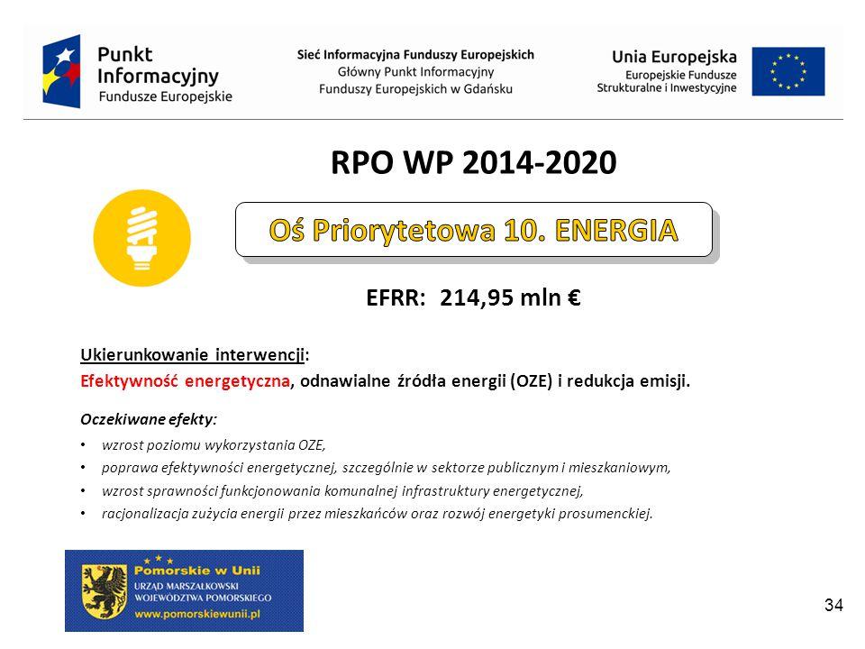 Oś Priorytetowa 10. ENERGIA