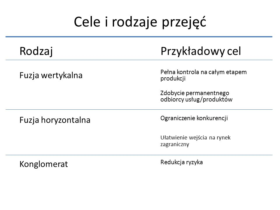 Cele i rodzaje przejęć Rodzaj Przykładowy cel Fuzja wertykalna