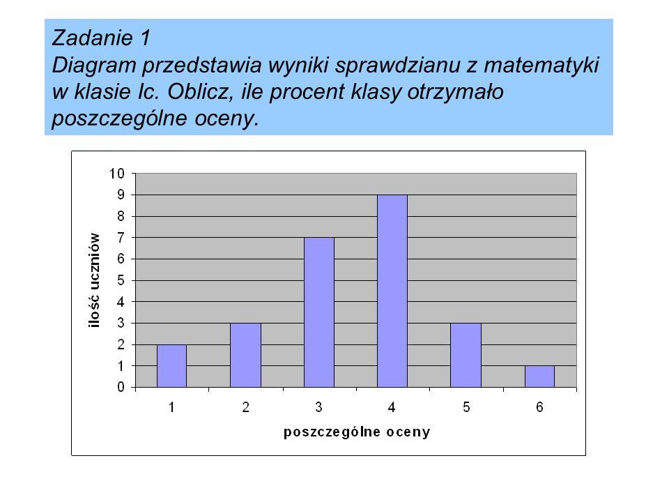 Zadanie 1 Diagram przedstawia wyniki sprawdzianu z matematyki w klasie Ic.