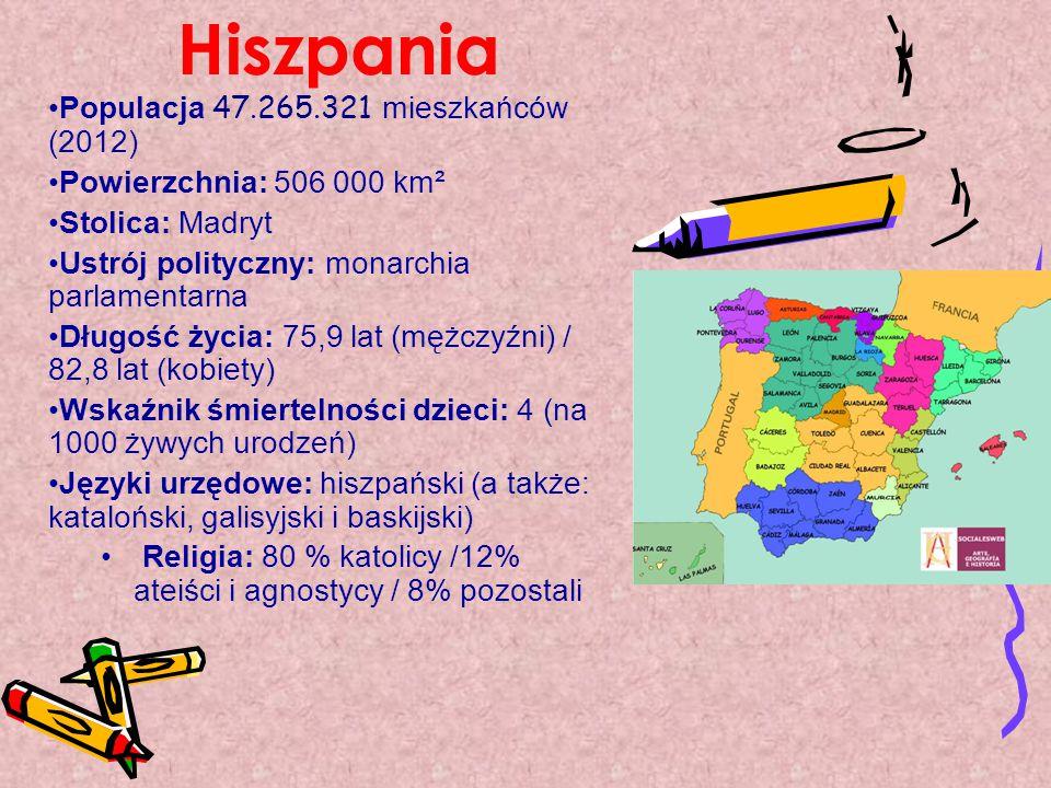 Hiszpania Populacja 47.265.321 mieszkańców (2012)