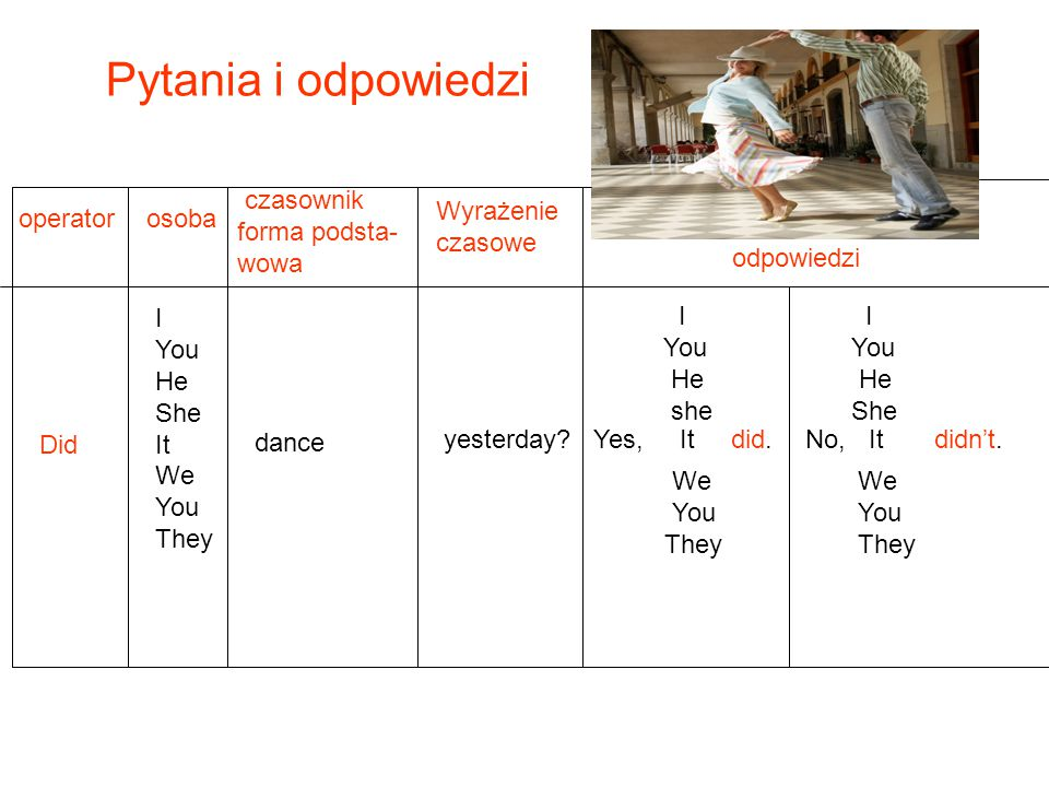 Pytania i odpowiedzi czasownik forma podsta- wowa Wyrażenie czasowe