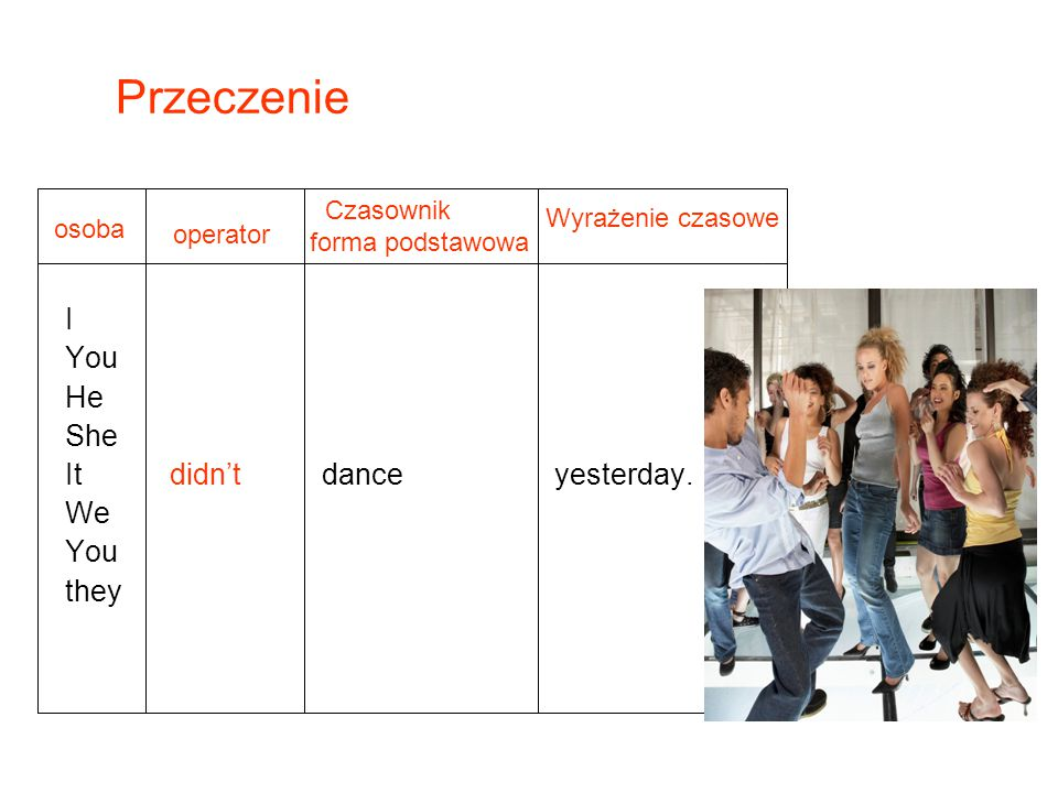 Przeczenie I You He She It didn't dance yesterday. We they Czasownik