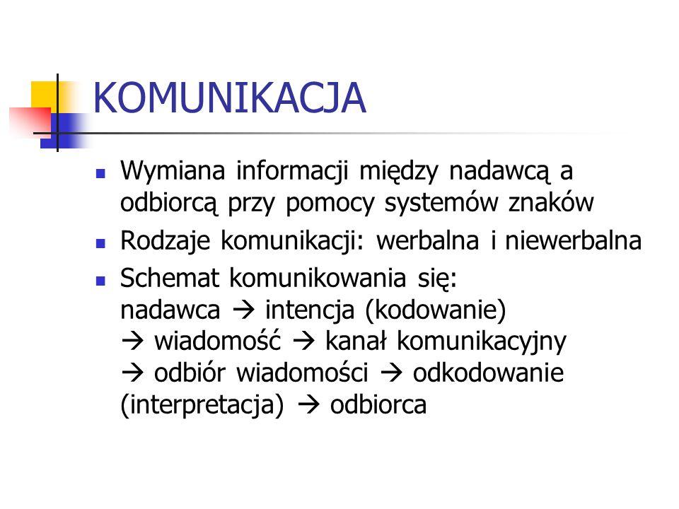 KOMUNIKACJA Wymiana informacji między nadawcą a odbiorcą przy pomocy systemów znaków. Rodzaje komunikacji: werbalna i niewerbalna.