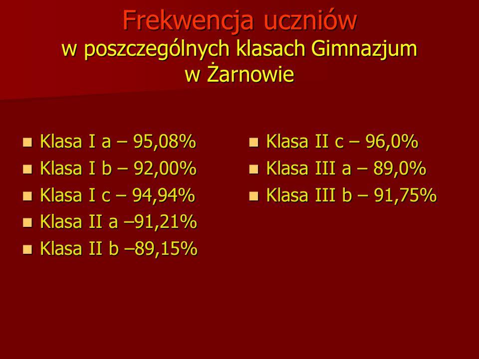 Frekwencja uczniów w poszczególnych klasach Gimnazjum w Żarnowie