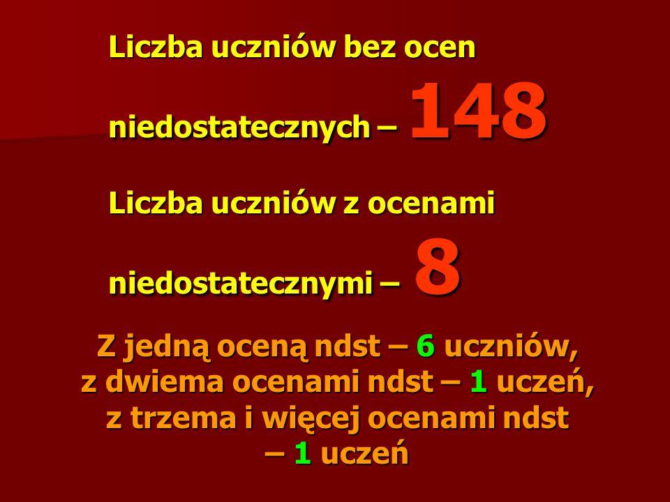 Liczba uczniów bez ocen niedostatecznych – 148