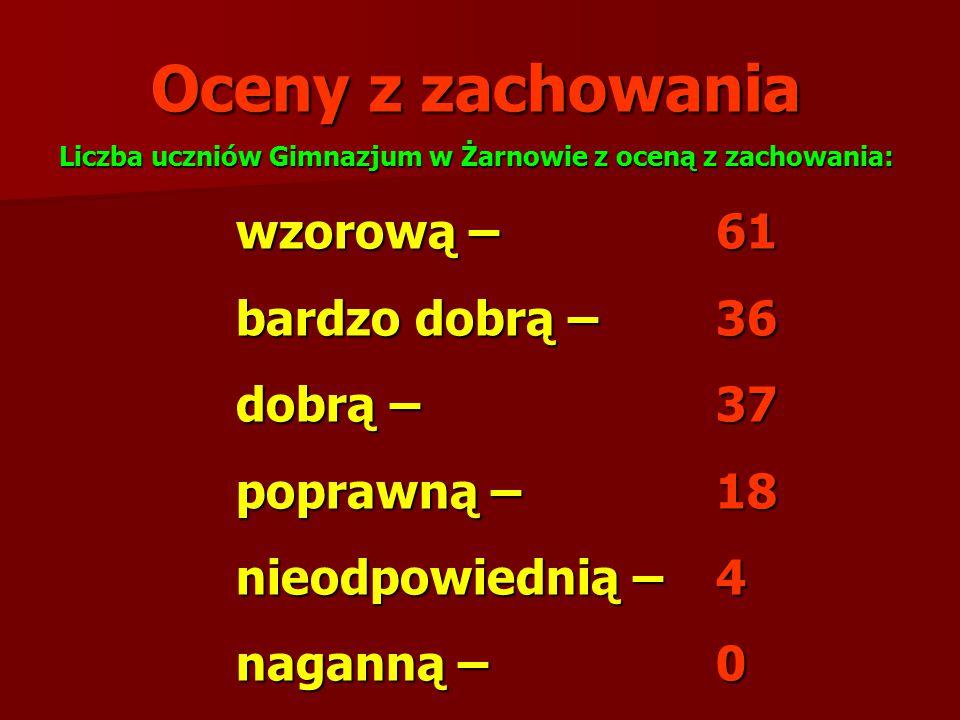 Liczba uczniów Gimnazjum w Żarnowie z oceną z zachowania:
