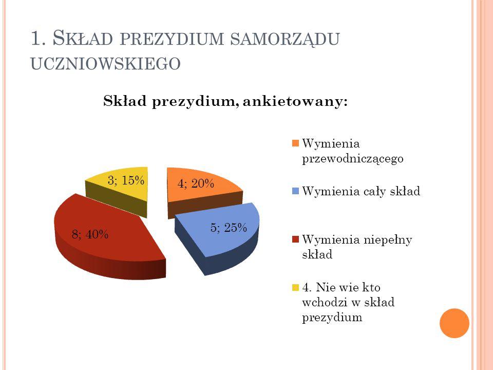 1. Skład prezydium samorządu uczniowskiego