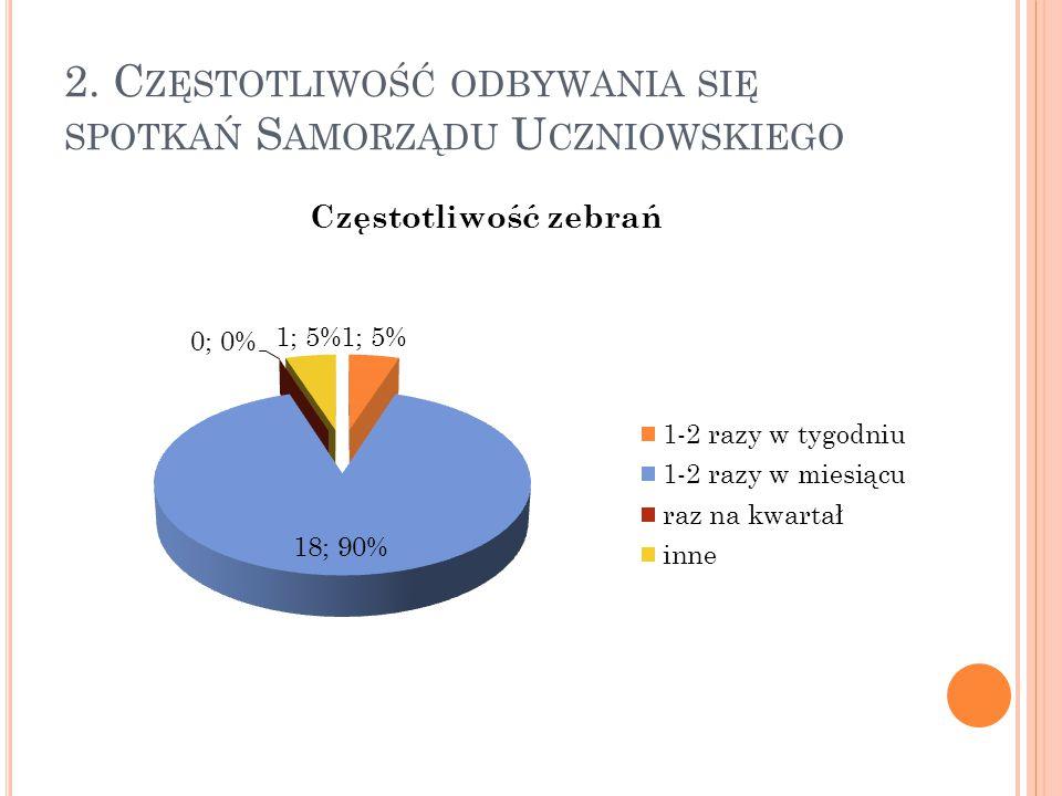 2. Częstotliwość odbywania się spotkań Samorządu Uczniowskiego